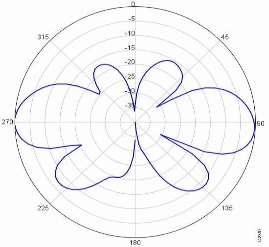AIR-ANT2455V-N=