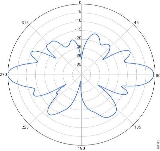 AIR-ANT5175V-N=